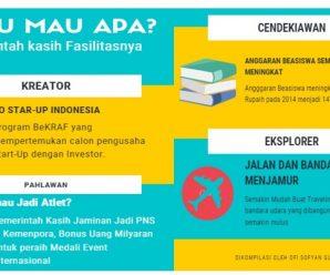 4 Tahun Indonesia Kreatif: Kamu Mau Apa Anak Muda?
